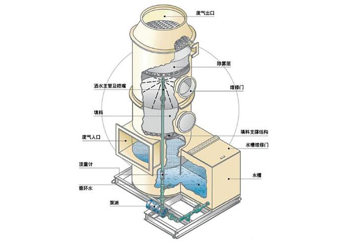 无机废气处理系统---1.jpg